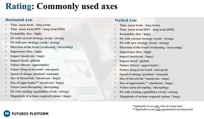 Most commonly used axes in Rating
